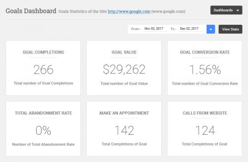 WP Analytify Pro – Google Analytics Goals