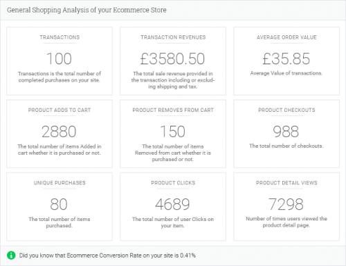 WP Analytify Pro – WooCommerce